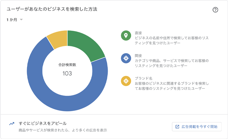 Google Insights1