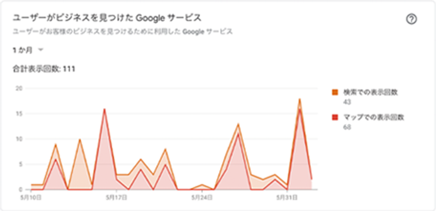 Google Insights2
