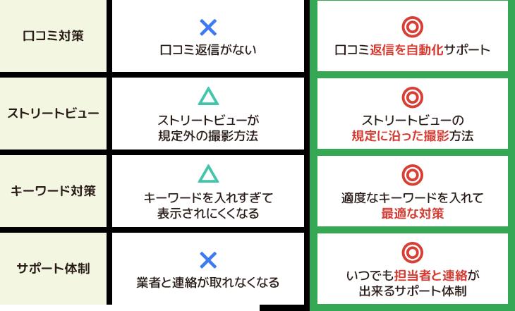 一般的なGoogleマップ対策とGoogle SerchUpの違い2