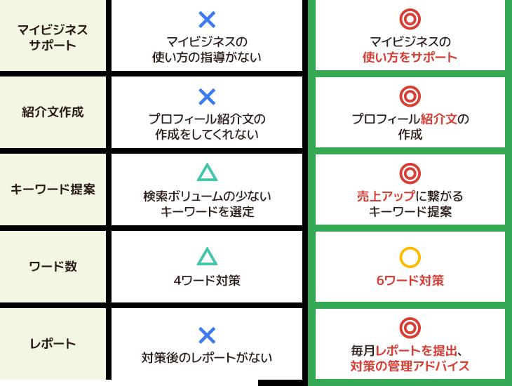 一般的なGoogleマップ対策とGoogle SerchUpの違い3