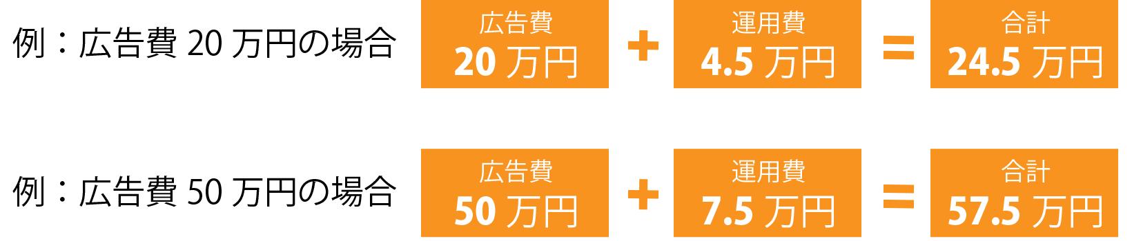 広告費20万円の場合、広告費20万円+運用費4.5万円=合計24.5万円