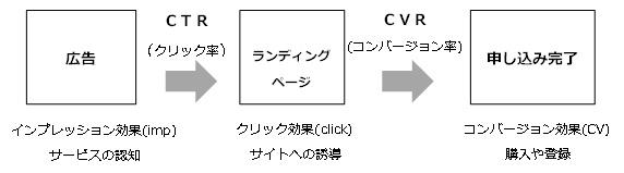 94●2019.11.28_効果測定で広告の効果を把握しよう 2